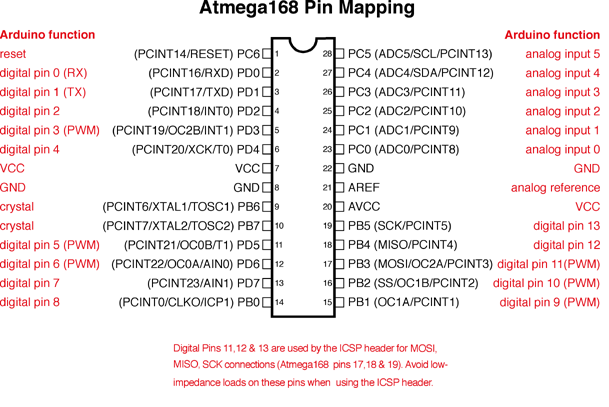 PinOut Atmega168 e Atmega 328 nos Arduinos